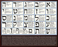 Hebrew Letter Meanings Chart (and Gematria... examples of use in the Bible would be 666 in Revelation) #learnhebrew