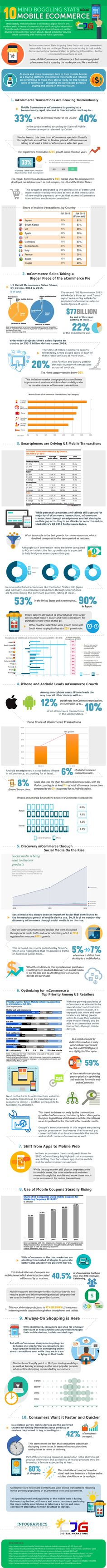 Mobile Commerce Stats. mCommerce is a global phenomena. #Infographic