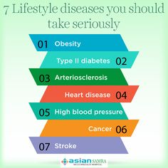 7 Lifestyle diseases you should take seriously #AsianSamra #Diseases #Prevention #Health #HealthTip