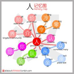All about Chinese's 人 记忆图 MemoryMap