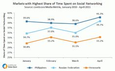 Markets with Highest Share of Time Spent Social Networking