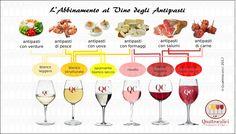 L'abbinamento al vino degli antipasti-Ci sono molti tipi di antipasti, e quindi diversi tipi di possibili vini in abbinamento. Abbiamo antipasti a base di carne e a base di pesce, con formaggi,
