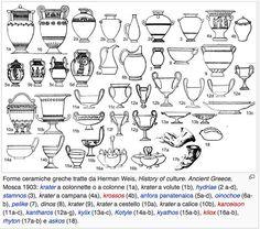 classificazione dei piú diffusi vasi greci