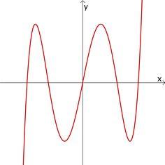 Der Graph der ganzrationalen Funktion f:x ↦ 4x⁵ - 10x³ + 5x ist punktsymmetrisch zum Ursprung