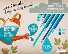 Infographics for Project 90by2030 NGO created by Skyboy Design