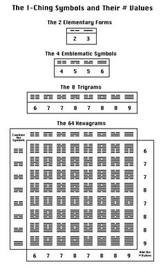 I Ching Photo: This Photo was uploaded by Find other I Ching pictures and photos or upload your own with Photobucket free image and v. Yi King, Sacred Geometry Patterns, Human Design System, Magic Squares, Diagram Chart, Tao Te Ching, Chinese Astrology, Magic Book, Chinese Medicine