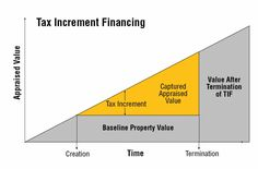 tax increment financing - Google Search