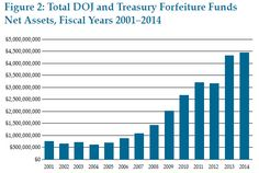 Chart of the day: Civil asset forfeiture is a moral abomination
