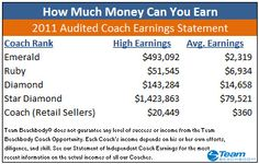 Which of these numbers appeals to you? These amounts are earned by Beachhbody coaches, both full-time and part-time. I have select openings on my team for people who are motivated & ready to learn. Training available to help you get started right. Other benefits include 25% discount & events with celebrity trainers! If you're interested, message me at FuriouslyFit@yahoo.com #extraincome #community #changeyourlife #helpothers #workfromhome #financialfreedom #financialfitness #buildthelifeyouwant
