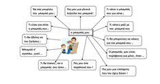 Ζήση Ανθή : Ιδέες για τη γιορτή του πατέρα στο νηπιαγωγείο .    Ένας εννοιολογικός χάρτης για τη γιορτή του πατέρα      Η γιορτή του πατέρ... Map, Education, Words, Blog, Location Map, Blogging, Maps, Onderwijs, Learning
