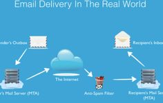 Email Marketing, Internet Marketing, The Real World, Filters, Family Guy, Online Marketing, Griffins