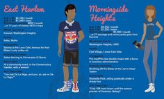 This Infographic Nails Manhattan Neighborhood Stereotypes - Curbed NY