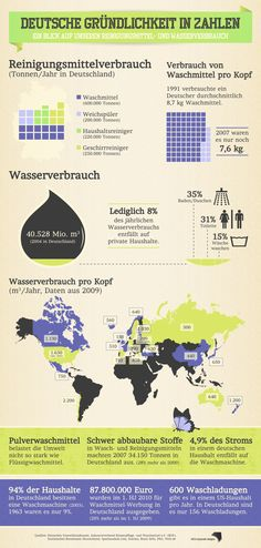 Infographic: detergents and water (German language) by Helene Clara Gamper, via Behance
