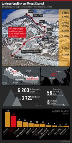 Infografik: Lawinen-Unglück am Mount Everest