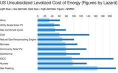 Renewables Now Cheapest, But How To Enable Faster Renewable Energy Growth?