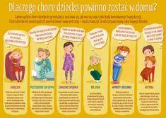PLAKAT Dlaczego chore dziecko powinno zostać w domu - 50 x 70 cm - Wydawnictwo BLIŻEJ PRZEDSZKOLA Education, Children, Baby, Speech Language Therapy, Young Children, Boys, Kids, Baby Humor, Onderwijs