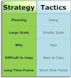 Business Strategy vs Tactics