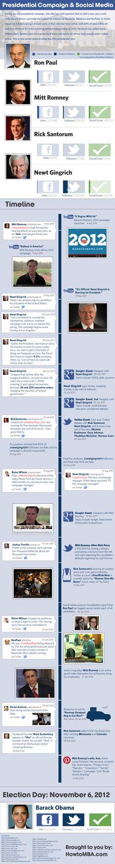 www.brandequitystudios.com Presidential campaign ; Social Media #infographic