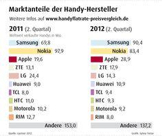 Marktanteile (weltweit) der Smartphone Betriebssysteme Q2 2012. Weitere Infos: http://www.handyflatrate-preisvergleich.de/asiatische-hersteller-dominieren-handymarkt.html