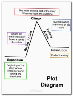 persuasive essay graphic organizer read write think Write your goal in the first box write three reasons in the next boxes list facts and examples in the branching boxes created date: 11/30/2000 9:06:21 pm.