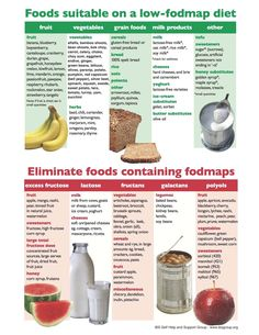 Image result for low fodmap diet chart