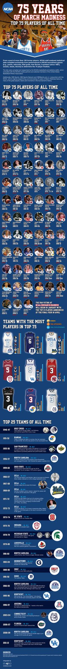 The Top 75 NCAA Basketball Players of All Time Infographic