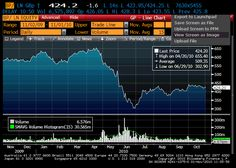Bloomberg – example equity graph | Business Research Plus