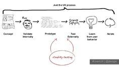 Just the UX Process Behavior, Web Design, Nerd, Social Media, Concept, Marketing, Learning, Business, Website