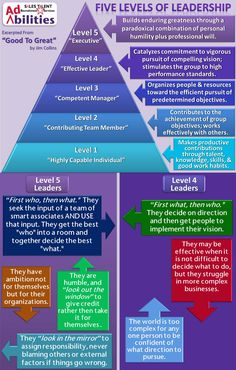 The 5 Levels Of Management Leadership