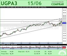 ULTRAPAR - UGPA3 - 15/06/2012 #UGPA3 #analises #bovespa