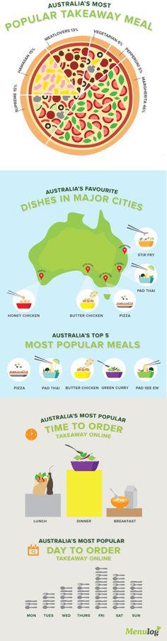 Interesting Australian takeaway food statistics (infographics)
