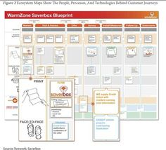 Ecosystem Maps show the People, Processes, and Technology behind a customer journey.