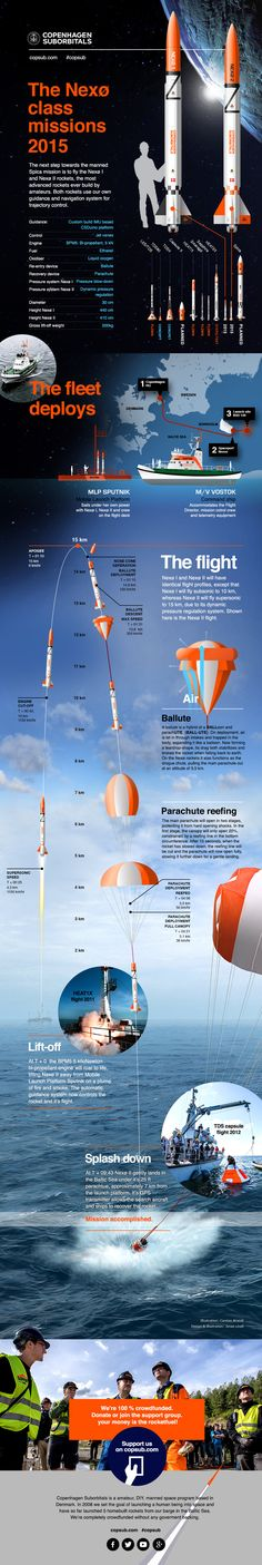 Copenhagen Suborbitals is the worlds only amateur, DIY, manned space program. We're working on launching a human being into space on our Spica rocket   and have so far launched 5 rockets from our barge in the Baltic Sea. We're completely crowdfunded without any government backing. This infograhic explains the next step for us: The Nexø I and II missions in the summer of 2015. Please share - since we're crowdfunded, we need all the support we can get:-)