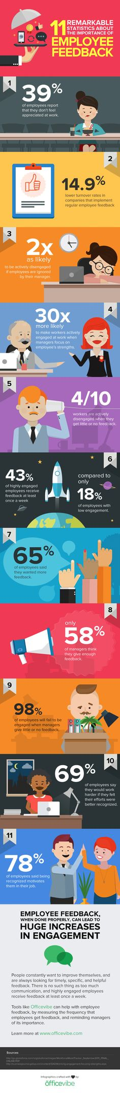 11 Eye-Opening Statistics on the Importance of Employee Feedback [Infographic]