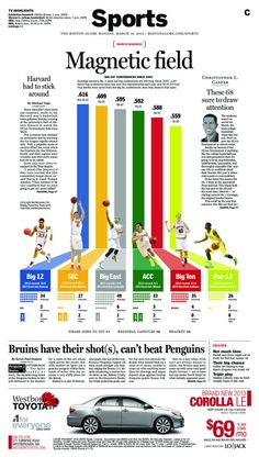 Luke Knox, Society for News Design award of excellence for sports page design…