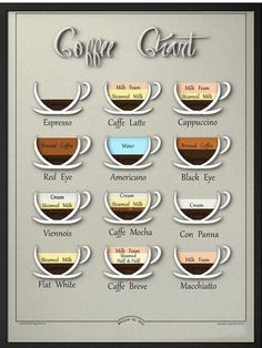 Items similar to Coffee chart Mid century inspired design,educational visual chart, Kitchen decor,Espresso,Caffe latte. digital poster on Etsy Coffee Barista, Coffee Menu, Coffee Type, Coffee Signs, Coffee Drinks, Coffee Shop, House Coffee, Coffee Girl, Coffee Creamer