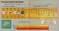the three woes of revelation | seals of revelation wcg pdf story flow of revelation pdf