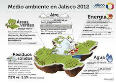 Los recursos naturales de Jalisco, México