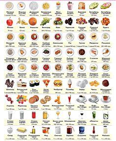 Tabela kalorii dla wszystkich produktów i zakończona. Zawartość kalorii w żywności i gotowych posiłkach. Czym są kalorie? Real Food Recipes, Healthy Recipes, Sport Diet, Catering Menu, Herbal Cure, Proper Nutrition, Health Diet, Eating Habits, Sweets