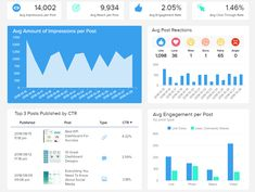 Social media #dashboards will create a clear overview of the most important #KPIs and #metrics to follow and interact with. A #template for #facebook, not just #marketing, but #analytics and #reporting will deliver an ideal monitoring feature for the best possible results! #socialmediamarketing #templates #datapine #datavisualization #businessintelligence #data #analytics #software #datavisualizations...