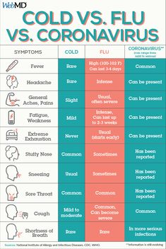 ​​Symptoms of Cold vs Flu vs (Coronavirus) Health Facts, Health And Nutrition, Health And Wellness, Health Fitness, Health And Beauty Tips, Health Tips, Health Care, Lower Respiratory Tract Infection, Cold Vs Flu