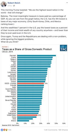 "This morning Trump tweeted: ""We are the highest taxed nation in the world - that will change.""  Baloney. The most meaningful measure is taxes paid as a percentage of GDP. As you can see from the graph below, the U.S. has the 4th lowest is taxes of any major economy. (Only South Korea, Chile, and Mexico ranking lower.)"