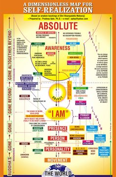 Road Map for Self Realization based on Nisargadatta Maharaj Chakras, Advaita Vedanta, Affirmations, Self Realization, A Course In Miracles, Spirit Science, Self Awareness, Spiritual Awareness, Spiritual Awakening
