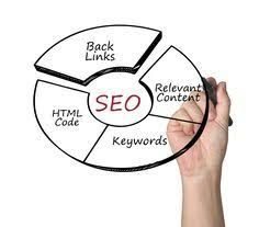 SSCSWORLD offers Link Popularity Building service which will help you to become famous online in a very short span of time. The team of professionals working for SSCCWORLD will carry out research initially to find out your actual position in the SEO spher