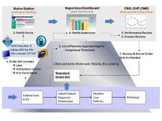Clinical Documentation Improvement Standards