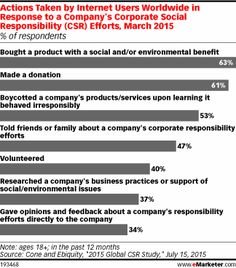 Actions Taken by Internet Users Worldwide in Response to a Company's Corporate Social Responsibility (CSR) Efforts, March 2015 (% of respondents)