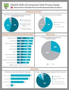 [Infographic] Survey: Consumers Are Concerned About Privacy, Tracking, Advertising Social Media Topics, Top Social Media, Social Media Marketing, Information Privacy, Financial Dashboard, Social Business, One Year Ago, Online Security, Data Protection