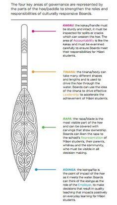 Image result for maori paddle for waka Maori Designs, Symbole Tattoo, Waitangi Day, Maori Words, Maori Symbols, Maori Patterns, Polynesian Art, Nz Art, Primary Teaching