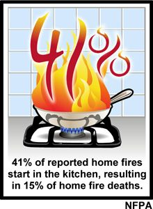 41% of reported home fires start in the kitchen, resulting in 15% of home fire deaths. (NFPA)