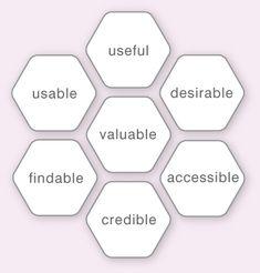 Morvile's user experience honeycomb